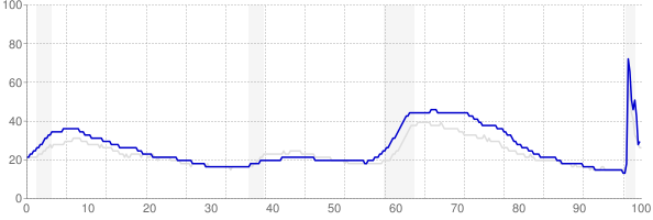 Rhode Island monthly unemployment rate chart from 1990 to November 2020